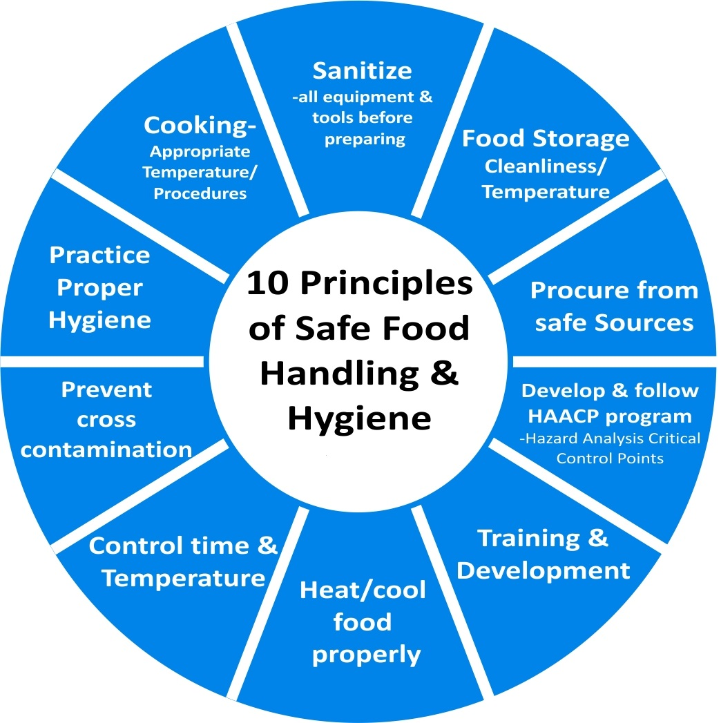 How Food Handlers Rate Food Safety Practices Dininggrades